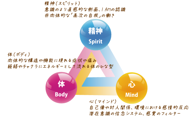 body_mind_sprit